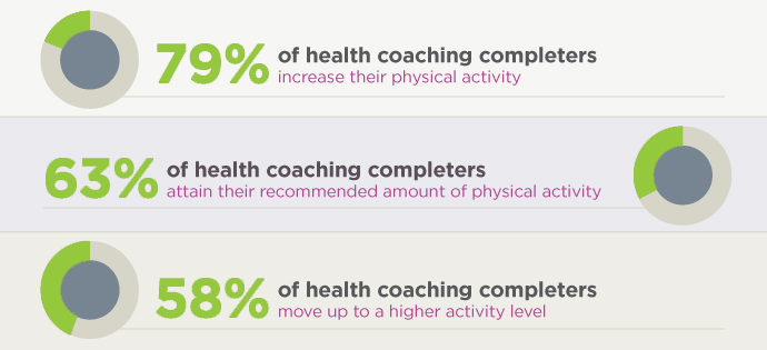 health-coaching-statistics-green